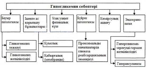 Гипогликемиялық кома