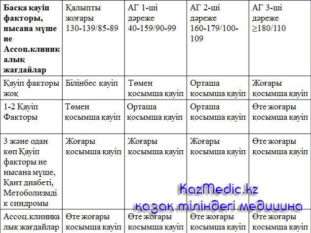 артериялық гипертензия