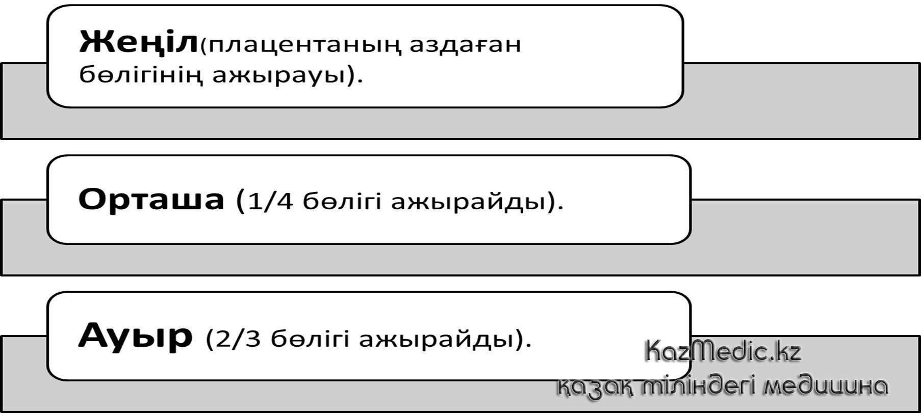 ҚОПУБА ауырлығы