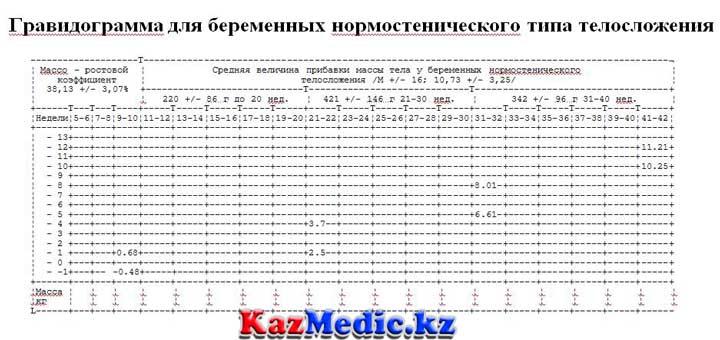 гравидограмма қазақша