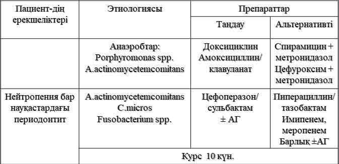 тіс дәрігерінің антибиотиктері