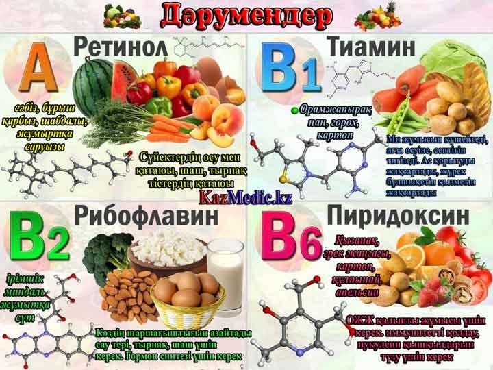 витаминдер пайдасы