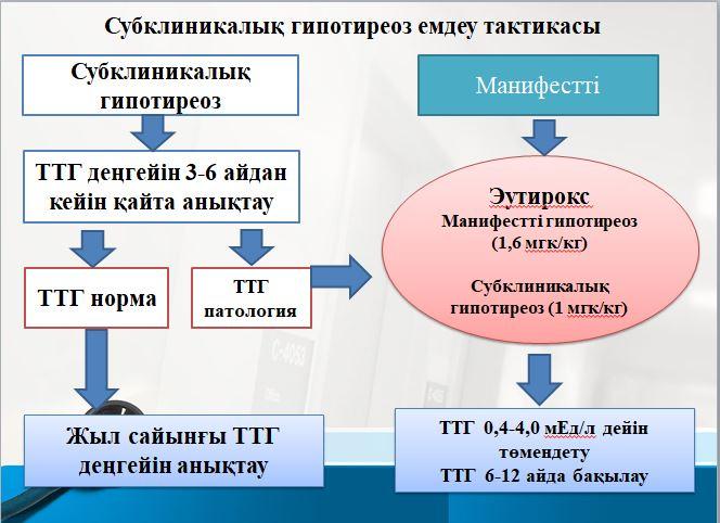 субклиникалық гипотиреоз